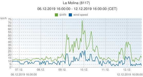 La Molina, Spain (8117): wind speed & gusts: 06.12.2019 16:00:00 - 12.12.2019 16:00:00 (CET)