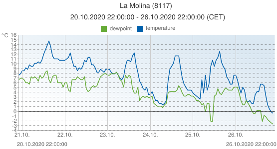 La Molina, Spain (8117): temperature & dewpoint: 20.10.2020 22:00:00 - 26.10.2020 22:00:00 (CET)