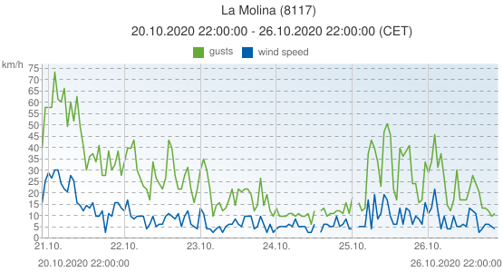 La Molina, Spain (8117): wind speed & gusts: 20.10.2020 22:00:00 - 26.10.2020 22:00:00 (CET)