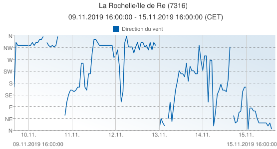 La Rochelle/Ile de Re, France (7316): Direction du vent: 09.11.2019 16:00:00 - 15.11.2019 16:00:00 (CET)