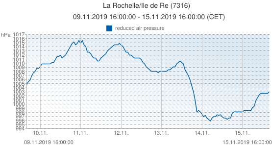 La Rochelle/Ile de Re, France (7316): reduced air pressure: 09.11.2019 16:00:00 - 15.11.2019 16:00:00 (CET)