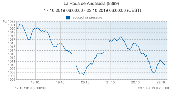 La Roda de Andalucia, Spain (8399): reduced air pressure: 17.10.2019 06:00:00 - 23.10.2019 06:00:00 (CEST)
