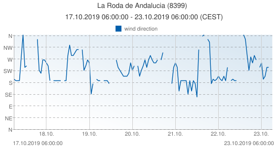 La Roda de Andalucia, Spain (8399): wind direction: 17.10.2019 06:00:00 - 23.10.2019 06:00:00 (CEST)