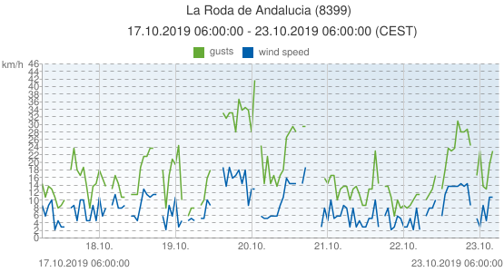 La Roda de Andalucia, Spain (8399): wind speed & gusts: 17.10.2019 06:00:00 - 23.10.2019 06:00:00 (CEST)