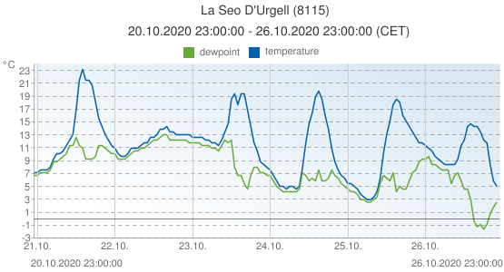 La Seo D'Urgell, Spain (8115): temperature & dewpoint: 20.10.2020 23:00:00 - 26.10.2020 23:00:00 (CET)