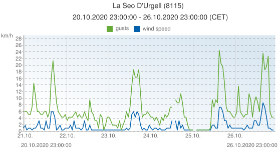 La Seo D'Urgell, Spain (8115): wind speed & gusts: 20.10.2020 23:00:00 - 26.10.2020 23:00:00 (CET)