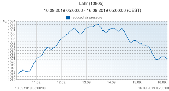 Lahr, Germany (10805): reduced air pressure: 10.09.2019 05:00:00 - 16.09.2019 05:00:00 (CEST)