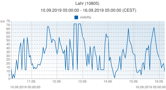Lahr, Germany (10805): visibility: 10.09.2019 05:00:00 - 16.09.2019 05:00:00 (CEST)