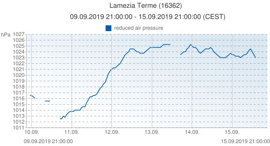 Lamezia Terme, Italia (16362): reduced air pressure: 09.09.2019 21:00:00 - 15.09.2019 21:00:00 (CEST)