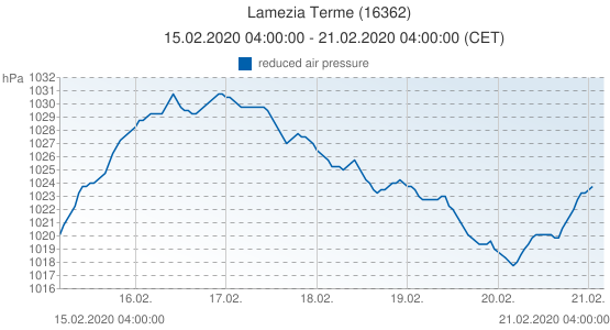 Lamezia Terme, Italia (16362): reduced air pressure: 15.02.2020 04:00:00 - 21.02.2020 04:00:00 (CET)