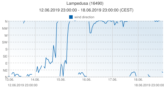 Lampedusa, Italy (16490): wind direction: 12.06.2019 23:00:00 - 18.06.2019 23:00:00 (CEST)