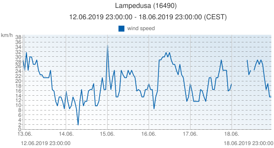 Lampedusa, Italy (16490): wind speed: 12.06.2019 23:00:00 - 18.06.2019 23:00:00 (CEST)
