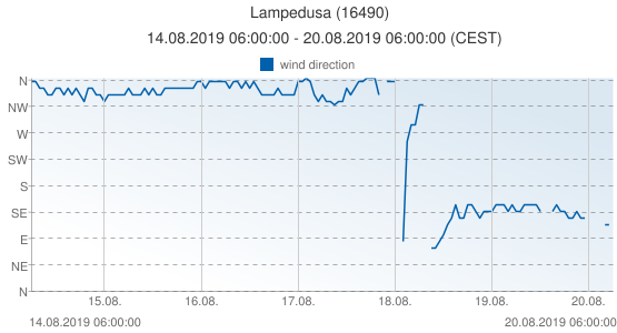 Lampedusa, Italy (16490): wind direction: 14.08.2019 06:00:00 - 20.08.2019 06:00:00 (CEST)