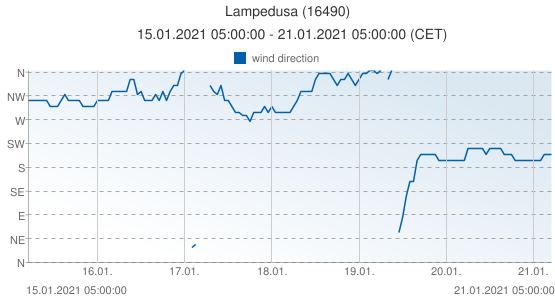 Lampedusa, Italy (16490): wind direction: 15.01.2021 05:00:00 - 21.01.2021 05:00:00 (CET)