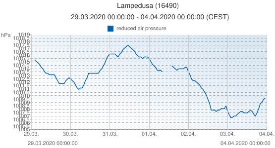 Lampedusa, Italy (16490): reduced air pressure: 29.03.2020 00:00:00 - 04.04.2020 00:00:00 (CEST)