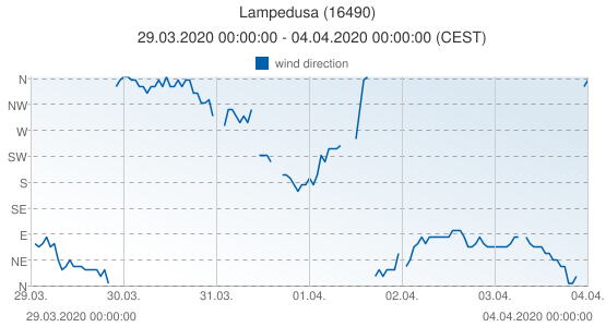 Lampedusa, Italy (16490): wind direction: 29.03.2020 00:00:00 - 04.04.2020 00:00:00 (CEST)