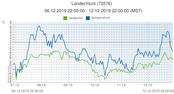 Lander/Hunt, United States of America (72576): temperature & dewpoint: 06.12.2019 22:00:00 - 12.12.2019 22:00:00 (MST)
