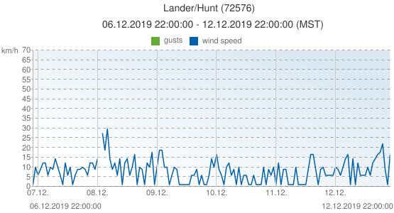 Lander/Hunt, United States of America (72576): wind speed & gusts: 06.12.2019 22:00:00 - 12.12.2019 22:00:00 (MST)