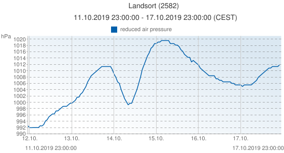 Landsort, Sweden (2582): reduced air pressure: 11.10.2019 23:00:00 - 17.10.2019 23:00:00 (CEST)