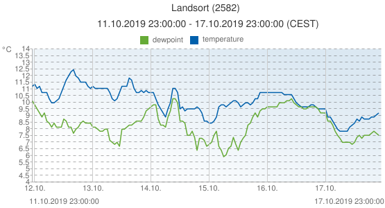 Landsort, Sweden (2582): temperature & dewpoint: 11.10.2019 23:00:00 - 17.10.2019 23:00:00 (CEST)