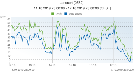 Landsort, Sweden (2582): wind speed & gusts: 11.10.2019 23:00:00 - 17.10.2019 23:00:00 (CEST)