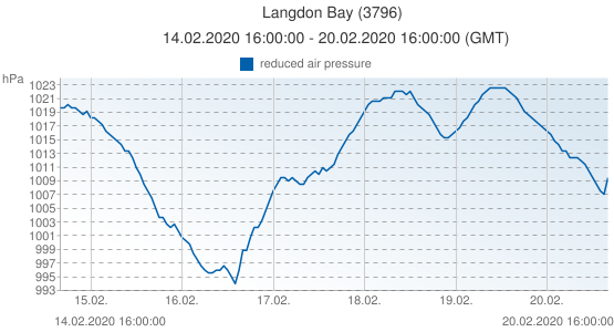 Langdon Bay, United Kingdom (3796): reduced air pressure: 14.02.2020 16:00:00 - 20.02.2020 16:00:00 (GMT)
