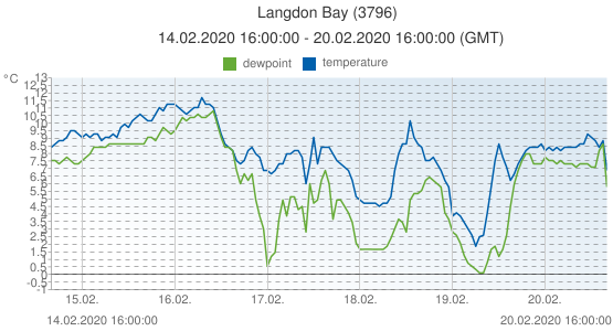 Langdon Bay, United Kingdom (3796): temperature & dewpoint: 14.02.2020 16:00:00 - 20.02.2020 16:00:00 (GMT)