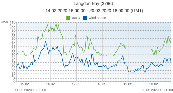 Langdon Bay, United Kingdom (3796): wind speed & gusts: 14.02.2020 16:00:00 - 20.02.2020 16:00:00 (GMT)