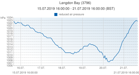 Langdon Bay, Grande-Bretagne (3796): reduced air pressure: 15.07.2019 16:00:00 - 21.07.2019 16:00:00 (BST)