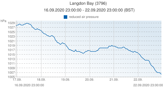 Langdon Bay, United Kingdom (3796): reduced air pressure: 16.09.2020 23:00:00 - 22.09.2020 23:00:00 (BST)