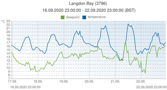 Langdon Bay, United Kingdom (3796): temperature & dewpoint: 16.09.2020 23:00:00 - 22.09.2020 23:00:00 (BST)