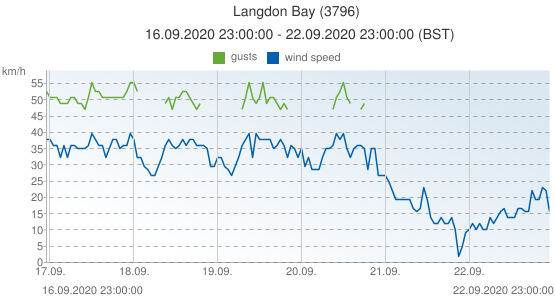Langdon Bay, United Kingdom (3796): wind speed & gusts: 16.09.2020 23:00:00 - 22.09.2020 23:00:00 (BST)