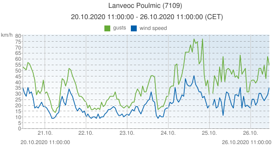Lanveoc Poulmic, France (7109): wind speed & gusts: 20.10.2020 11:00:00 - 26.10.2020 11:00:00 (CET)