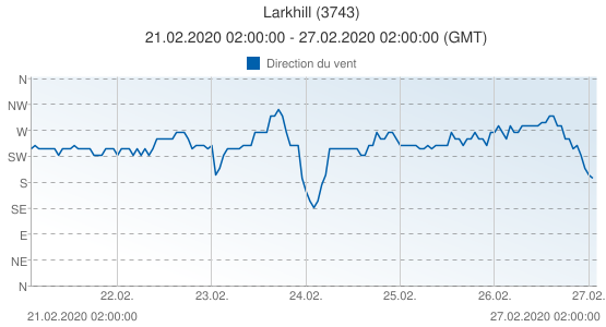 Larkhill, Grande-Bretagne (3743): Direction du vent: 21.02.2020 02:00:00 - 27.02.2020 02:00:00 (GMT)