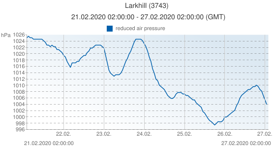 Larkhill, Grande-Bretagne (3743): reduced air pressure: 21.02.2020 02:00:00 - 27.02.2020 02:00:00 (GMT)
