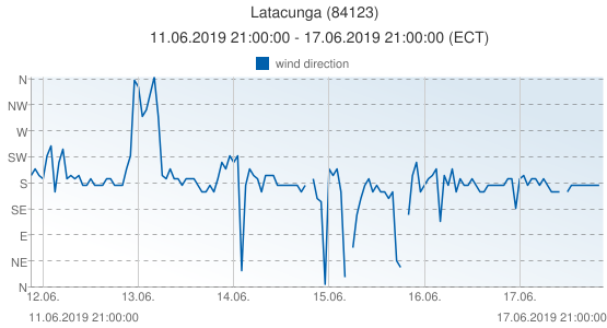 Latacunga, Ecuador (84123): wind direction: 11.06.2019 21:00:00 - 17.06.2019 21:00:00 (ECT)