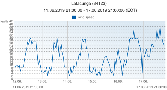 Latacunga, Ecuador (84123): wind speed: 11.06.2019 21:00:00 - 17.06.2019 21:00:00 (ECT)
