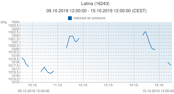 Latina, Italia (16243): reduced air pressure: 09.10.2019 12:00:00 - 15.10.2019 12:00:00 (CEST)
