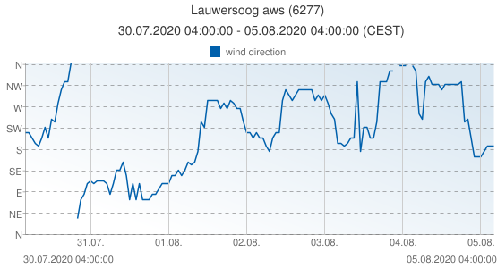 Lauwersoog aws, Netherlands (6277): wind direction: 30.07.2020 04:00:00 - 05.08.2020 04:00:00 (CEST)