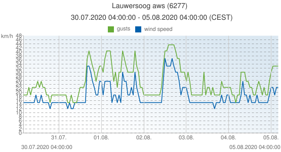 Lauwersoog aws, Netherlands (6277): wind speed & gusts: 30.07.2020 04:00:00 - 05.08.2020 04:00:00 (CEST)
