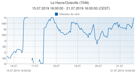 Le Havre/Octeville, France (7046): Direction du vent: 15.07.2019 16:00:00 - 21.07.2019 16:00:00 (CEST)