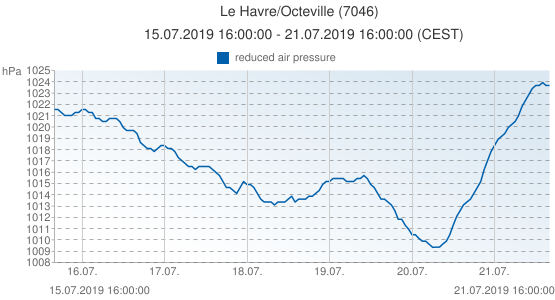 Le Havre/Octeville, France (7046): reduced air pressure: 15.07.2019 16:00:00 - 21.07.2019 16:00:00 (CEST)