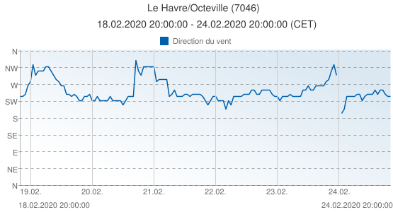 Le Havre/Octeville, France (7046): Direction du vent: 18.02.2020 20:00:00 - 24.02.2020 20:00:00 (CET)