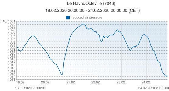 Le Havre/Octeville, France (7046): reduced air pressure: 18.02.2020 20:00:00 - 24.02.2020 20:00:00 (CET)