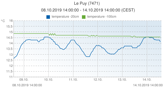 Le Puy, France (7471): temperature -20cm & temperature -100cm: 08.10.2019 14:00:00 - 14.10.2019 14:00:00 (CEST)