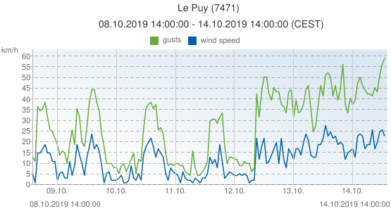 Le Puy, France (7471): wind speed & gusts: 08.10.2019 14:00:00 - 14.10.2019 14:00:00 (CEST)
