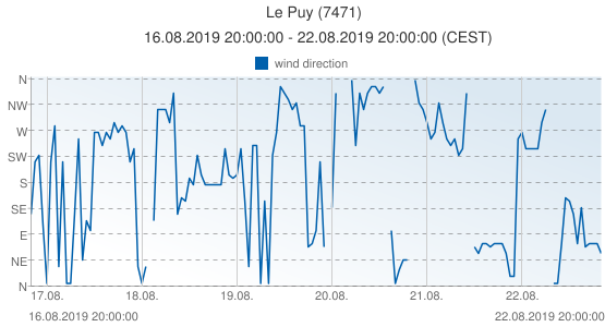Le Puy, France (7471): wind direction: 16.08.2019 20:00:00 - 22.08.2019 20:00:00 (CEST)