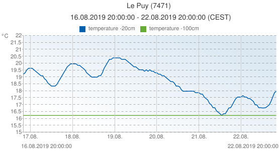Le Puy, France (7471): temperature -20cm & temperature -100cm: 16.08.2019 20:00:00 - 22.08.2019 20:00:00 (CEST)