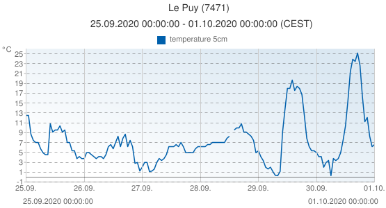 Le Puy, France (7471): temperature 5cm: 25.09.2020 00:00:00 - 01.10.2020 00:00:00 (CEST)