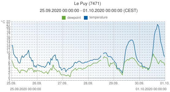 Le Puy, France (7471): temperature & dewpoint: 25.09.2020 00:00:00 - 01.10.2020 00:00:00 (CEST)
